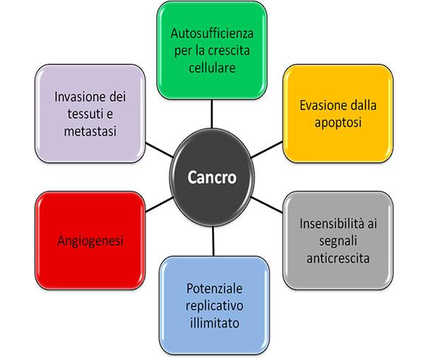 caratteristiche tumori