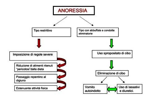 Caratteristiche cliniche dell'anoressia nervosa