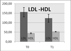 ldl hdl