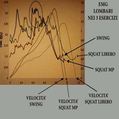 EMG lombari nei 3 esercizi