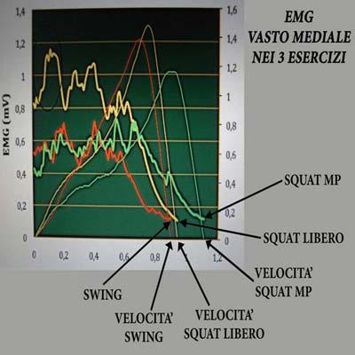 EMG vasto mediale nei 3 esercizi