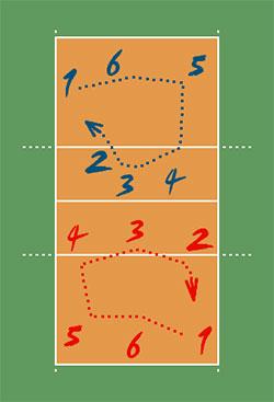 pallavolo: disposizione uomini sul campo