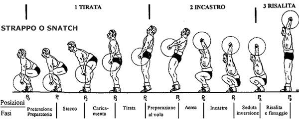 Le 8 fasi dello strappo