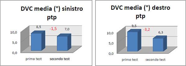 L'analisi dei dati tramite il T di student: grafico 1
