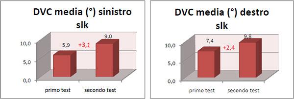 L'analisi dei dati tramite il T di student: grafico 2