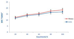 fiato - Grafico 5