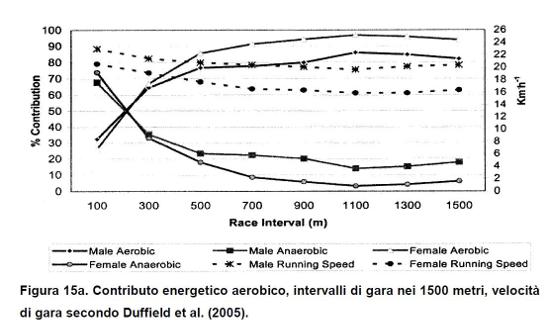 contributo_energetico_anaerobico_2
