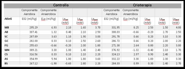 tabella_costo_energetico_Hiit