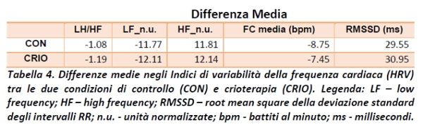 indice_variabilita'