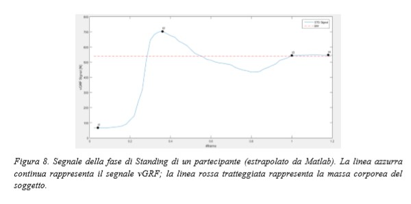 segnale_fase_standing