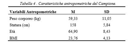 tabella_campione_antropometria
