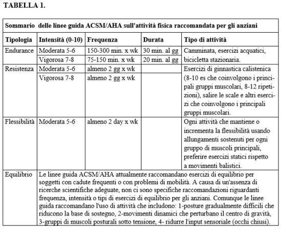 tabella_ACSM_AHA