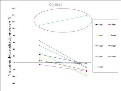 Ciclisti. Figura 3.4