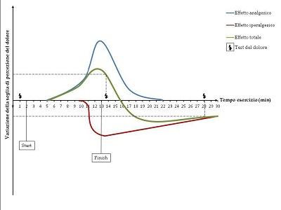 Possibile interpretazione della variazione della soglia di percezione del dolore. Figura 4.2