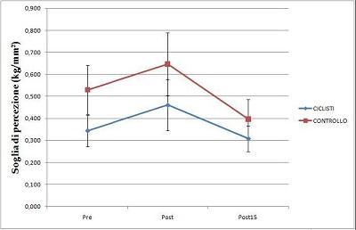 Valori delle soglie di percezione del dolore. Figura 3.2