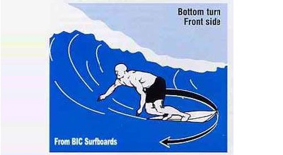 Bottom turn – Front side