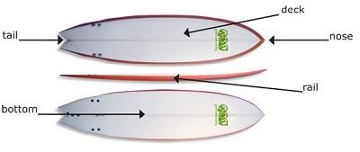 La tavola da surf - Tavole da surf drift ...