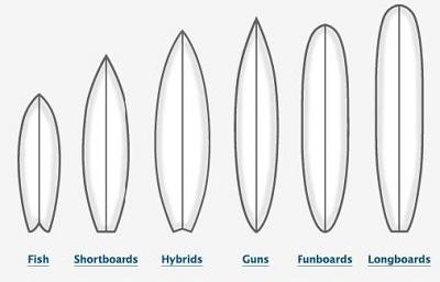 La tavola da surf - Tavole da surf decathlon ...