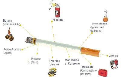 composizione di una sigaretta