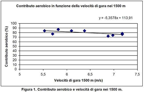 contributo_aerobico