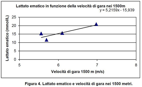 concentrato_lattato_ematico