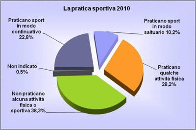 Pratica dello sport