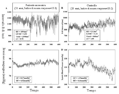 confronto variabilità cardiaca bmi