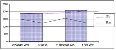 grafico cinque