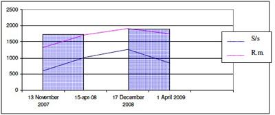 grafico dieci