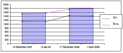 grafico dodici