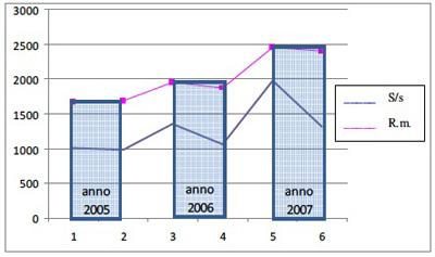 grafico due