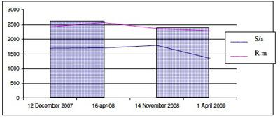 grafico nove