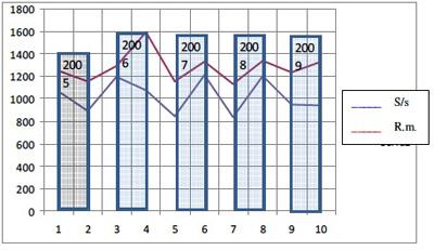 grafico quattordici