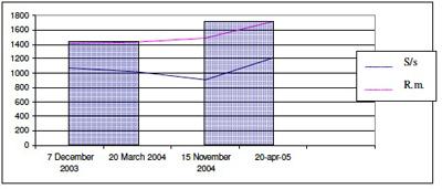 grafico quattro