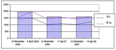 grafico sette