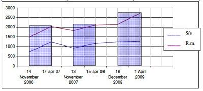 grafico tre