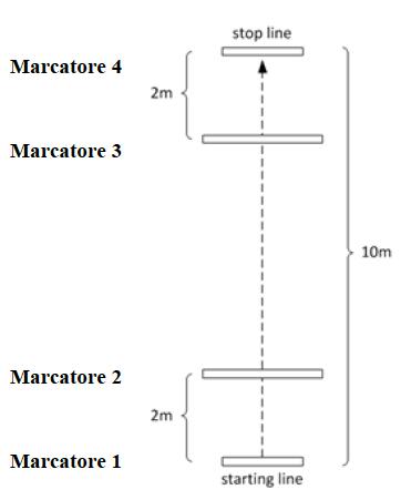 Meter test