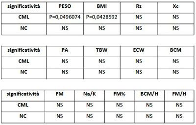 tabella composizione corporea sei