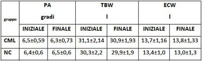 tabella composizione corporea tre
